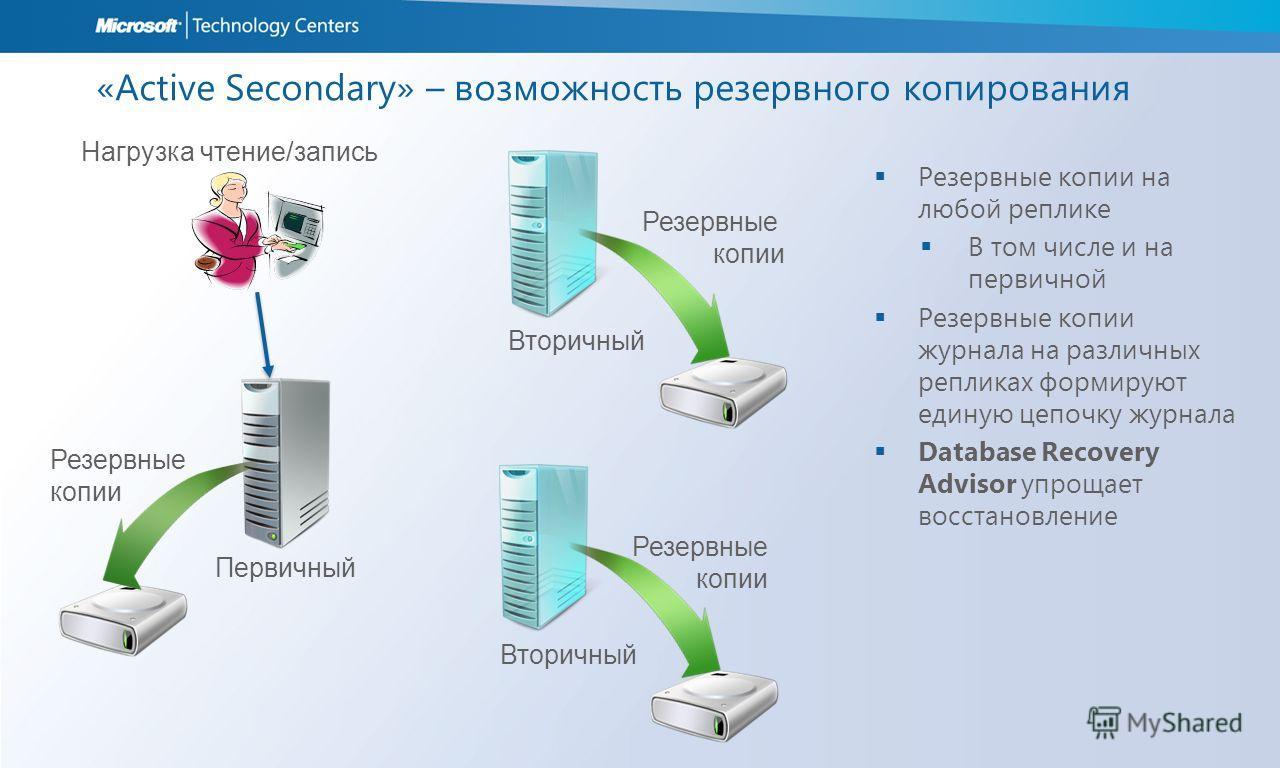 «Active Secondary» – возможность резервного копирования Резервные копии на любой реплике В том числе и на первичной Резервные копии журнала на различных репликах формируют единую цепочку журнала Database Recovery Advisor упрощает восстановление Нагру