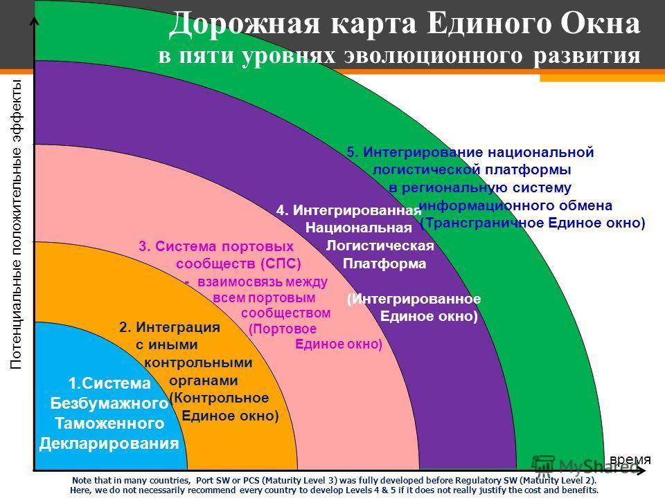 Дорожная карта Единого Окна в пяти уровнях эволюционного развития 1.Система Безбумажного Таможенного Декларирования 2. Интеграция с иными контрольными органами (Контрольное Единое окно) 3. Система портовых сообществ (СПС) - взаимосвязь между всем пор