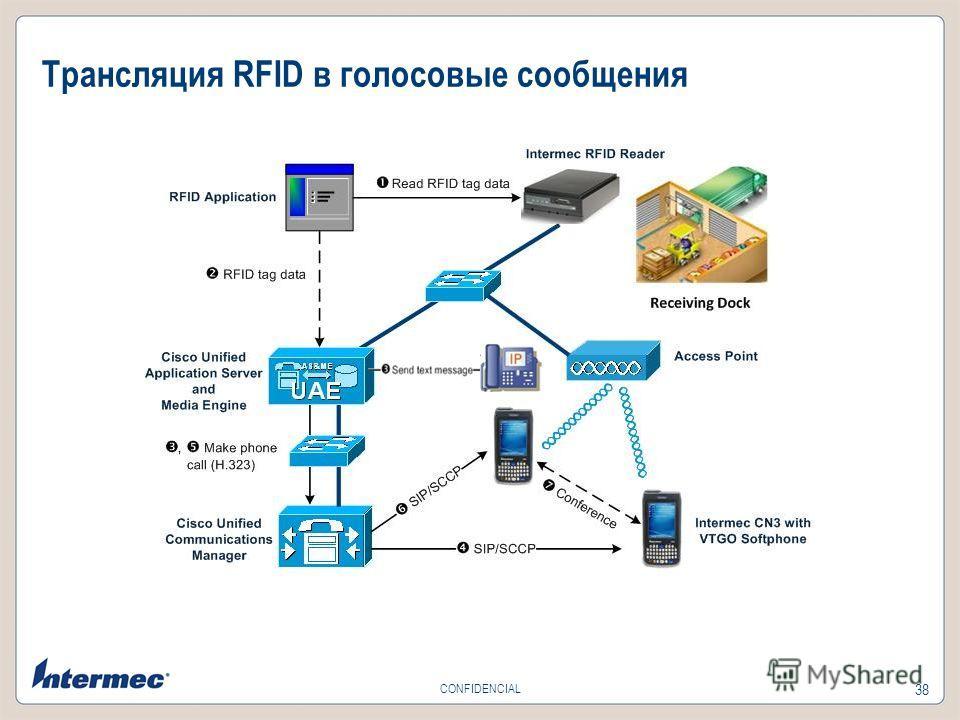 38 CONFIDENCIAL Трансляция RFID в голосовые сообщения