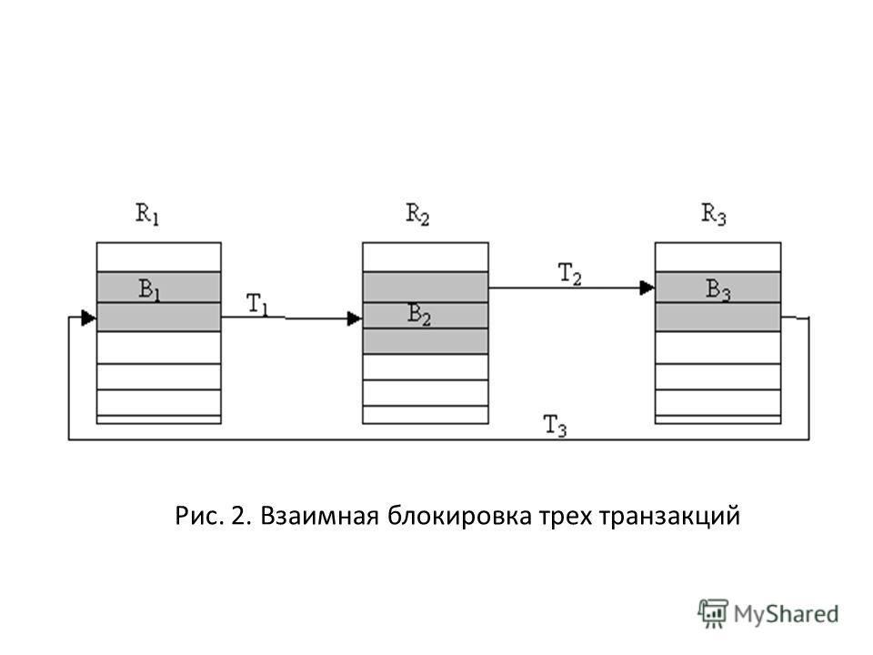 Рис. 2. Взаимная блокировка трех транзакций