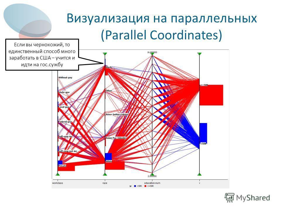 Визуализация на параллельных (Parallel Coordinates) Если вы чернокожий, то единственный способ много заработать в США – учится и идти на гос.сужбу