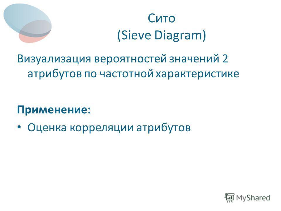 Сито (Sieve Diagram) Визуализация вероятностей значений 2 атрибутов по частотной характеристике Применение: Оценка корреляции атрибутов