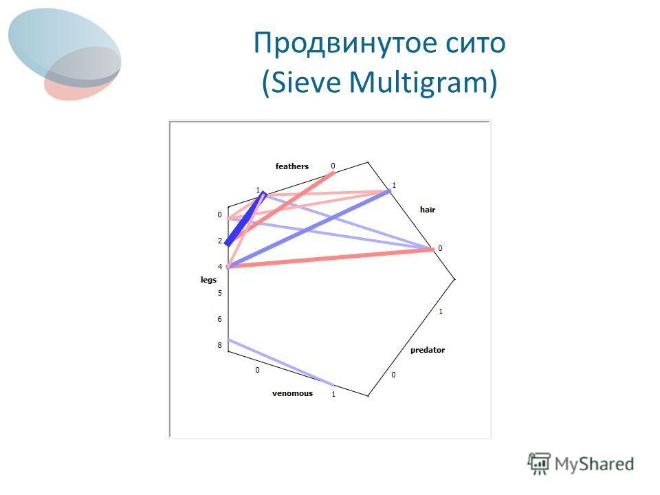Продвинутое сито (Sieve Multigram)