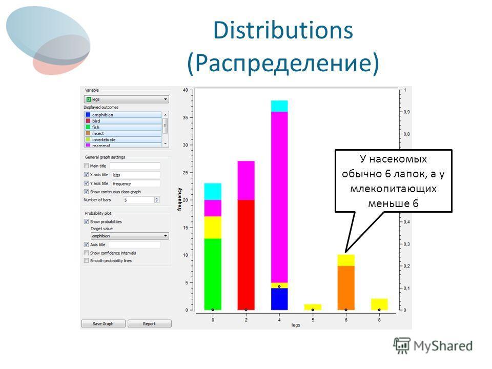 Distributions (Распределение) У насекомых обычно 6 лапок, а у млекопитающих меньше 6