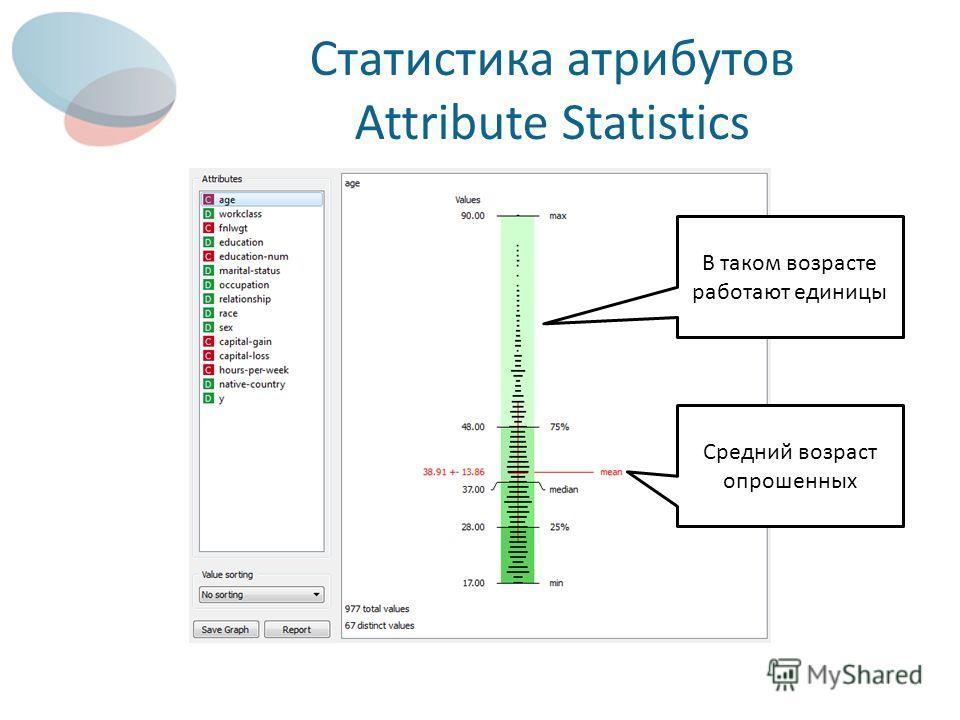 Статистика атрибутов Attribute Statistics Средний возраст опрошенных В таком возрасте работают единицы