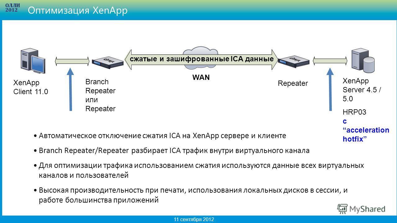 14 11 сентября 2012 WAN сжатые и зашифрованные ICA данные XenApp Client 11.0 XenApp Server 4.5 / 5.0 HRP03 c acceleration hotfix Branch Repeater или Repeater Repeater Автоматическое отключение сжатия ICA на XenApp сервере и клиенте Branch Repeater/Re