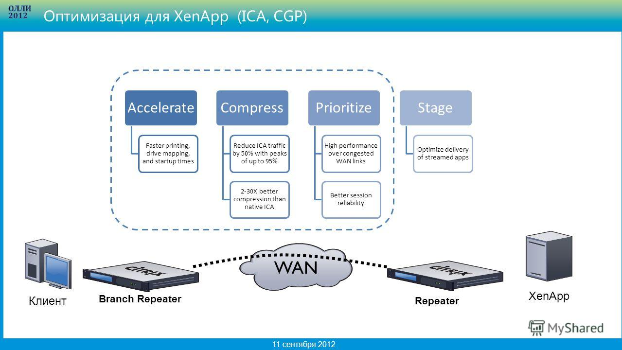 15 11 сентября 2012 Accelerate Faster printing, drive mapping, and startup times Compress Reduce ICA traffic by 50% with peaks of up to 95% 2-30X better compression than native ICA Prioritize High performance over congested WAN links Better session r
