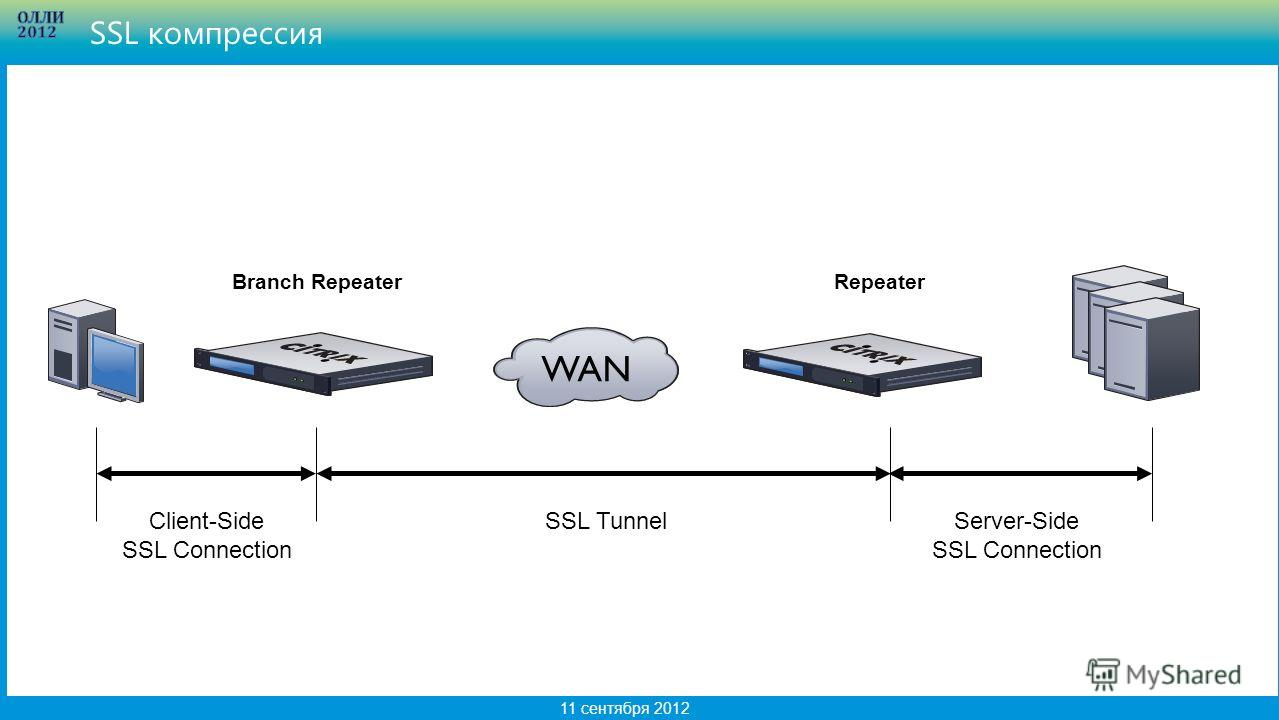 16 11 сентября 2012 SSL компрессия WAN RepeaterBranch Repeater SSL TunnelClient-Side SSL Connection Server-Side SSL Connection
