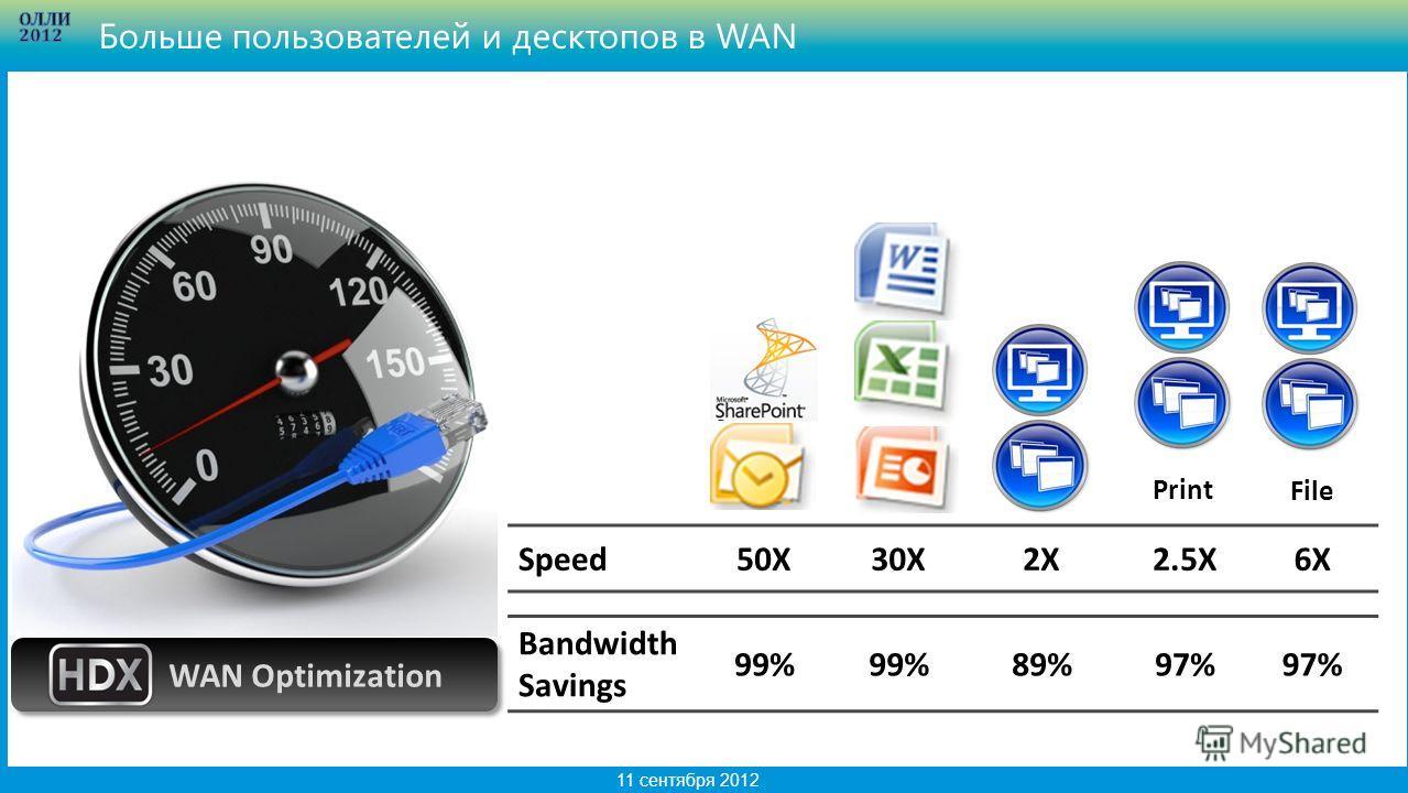 4 11 сентября 2012 WAN Optimization Speed50X30X2X2.5X6X Bandwidth Savings 99% 89%97% Больше пользователей и десктопов в WAN PrintFile