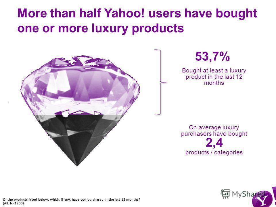 Yahoo! Presentation Template, Confidential4 Yahoo! Россия Yahoo! Россия Часть рекламной истории…..