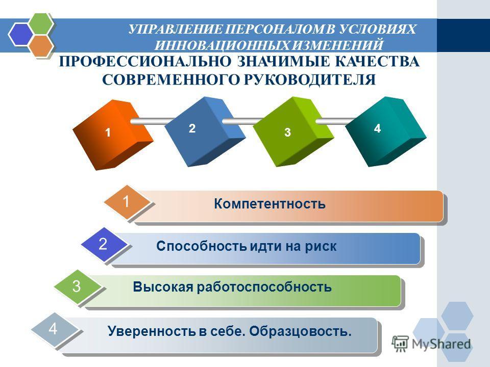 Add Your Text УПРАВЛЕНИЕ ПЕРСОНАЛОМ В УСЛОВИЯХ ИННОВАЦИОННЫХ ИЗМЕНЕНИЙ ПРОФЕССИОНАЛЬНО ЗНАЧИМЫЕ КАЧЕСТВА СОВРЕМЕННОГО РУКОВОДИТЕЛЯ Высокая работоспособность 3 Компетентность 1 Способность идти на риск 2 Уверенность в себе. Образцовость. 4 1 2 3 4