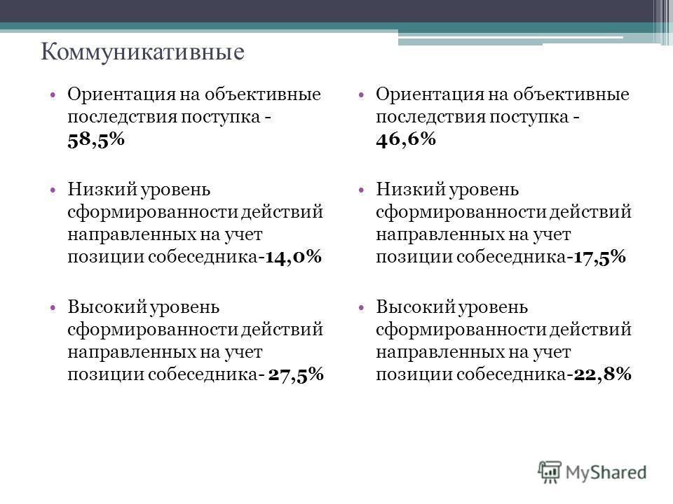 Коммуникативные Ориентация на объективные последствия поступка - 58,5% Низкий уровень сформированности действий направленных на учет позиции собеседника-14,0% Высокий уровень сформированности действий направленных на учет позиции собеседника- 27,5% О