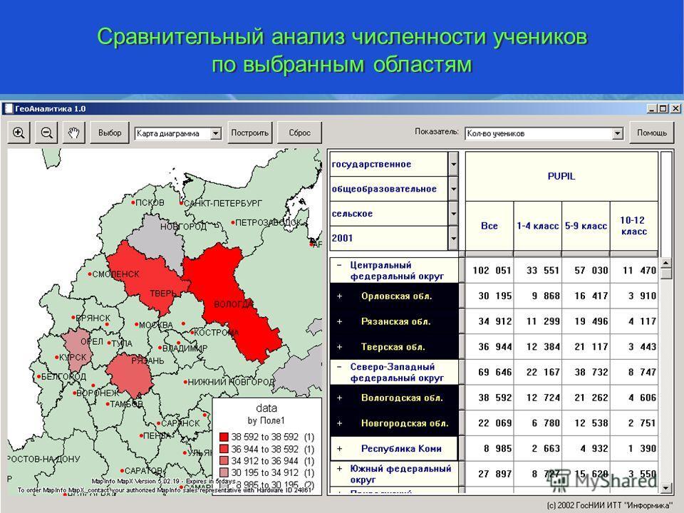 Сравнительный анализ численности учеников по выбранным областям