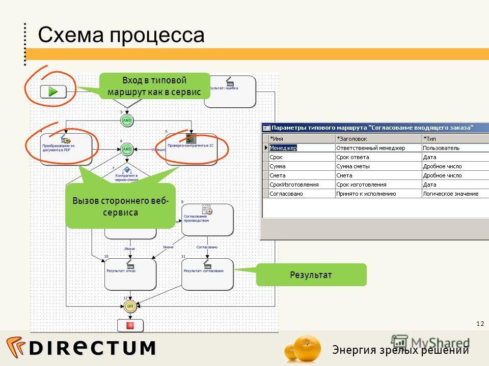 Энергия зрелых решений 12 Схема процесса Вызов стороннего веб- сервиса Вход в типовой маршрут как в сервис Результат