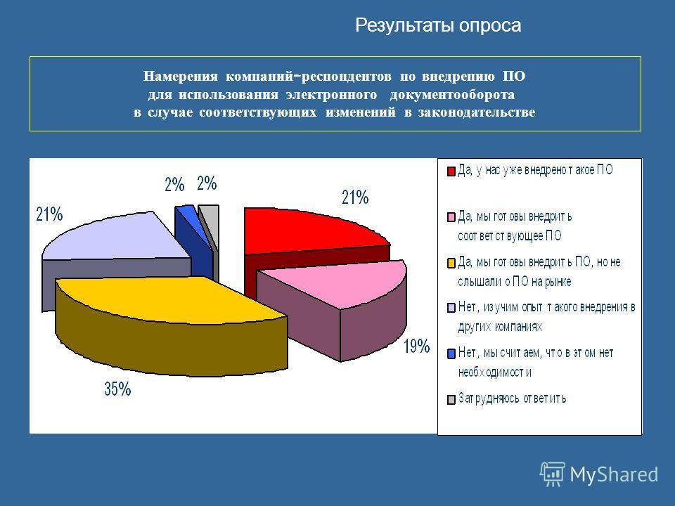 Результаты опроса Намерения компаний - респондентов по внедрению ПО для использования электронного документооборота в случае соответствующих изменений в законодательстве