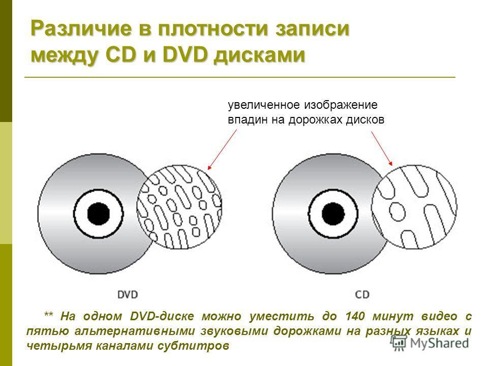 Различие в плотности записи между CD и DVD дисками увеличенное изображение впадин на дорожках дисков ** На одном DVD-диске можно уместить до 140 минут видео с пятью альтернативными звуковыми дорожками на разных языках и четырьмя каналами субтитров