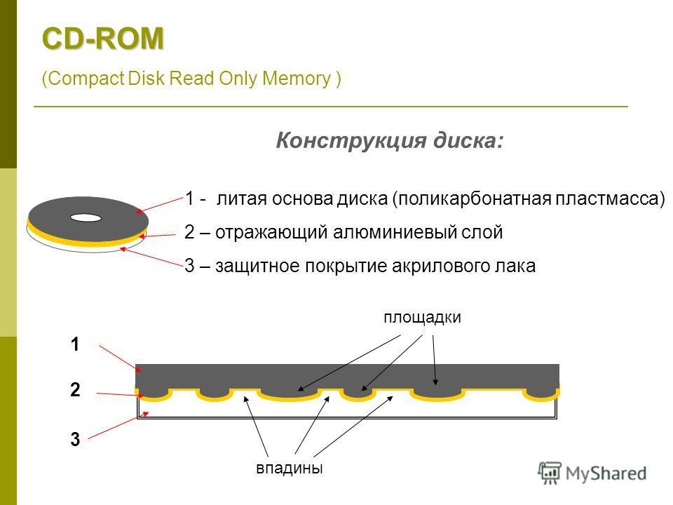 CD-ROM (Compact Disk Read Only Memory ) 1 - литая основа диска (поликарбонатная пластмасса) 2 – отражающий алюминиевый слой 3 – защитное покрытие акрилового лака 1 2 3 впадины площадки Конструкция диска: