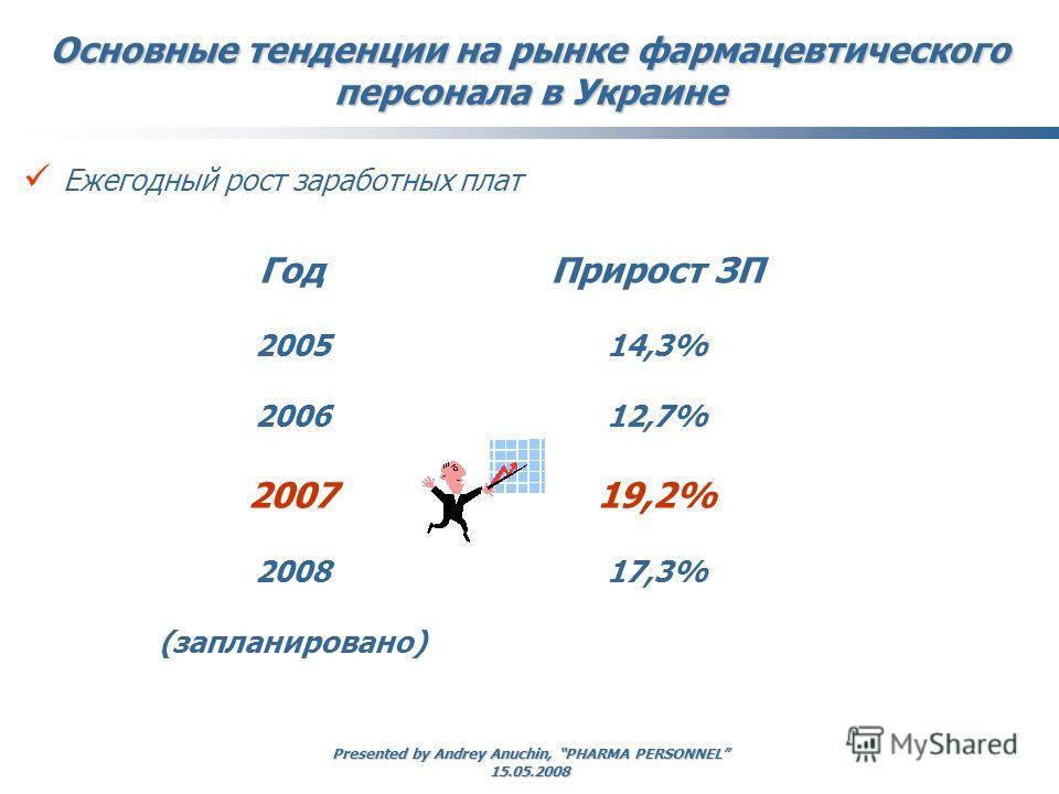 Presented by Andrey Anuchin, PHARMA PERSONNEL 15.05.2008 Ежегодный рост заработных плат Основные тенденции на рынке фармацевтического персонала в Украине Год 2005 2006 2007 2008 (запланировано) Прирост ЗП 14,3% 12,7% 19,2% 17,3%