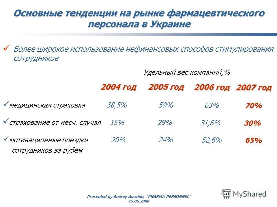 Presented by Andrey Anuchin, PHARMA PERSONNEL 15.05.2008 медицинская страховка страхование от несч. случая мотивационные поездки сотрудников за рубеж 2004 год 38,5% 15% 20% 2005 год 59% 29% 24% Основные тенденции на рынке фармацевтического персонала