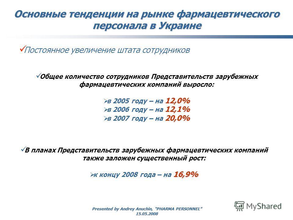Presented by Andrey Anuchin, PHARMA PERSONNEL 15.05.2008 Основные тенденции на рынке фармацевтического персонала в Украине Общее количество сотрудников Представительств зарубежных фармацевтических компаний выросло: 12,0% в 2005 году – на 12,0% 12,1%
