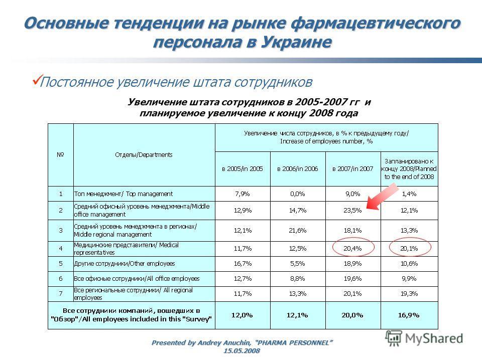 Presented by Andrey Anuchin, PHARMA PERSONNEL 15.05.2008 Увеличение штата сотрудников в 2005-2007 гг и планируемое увеличение к концу 2008 года Основные тенденции на рынке фармацевтического персонала в Украине Постоянное увеличение штата сотрудников
