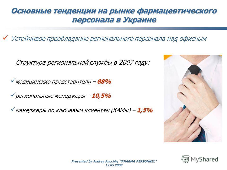 Presented by Andrey Anuchin, PHARMA PERSONNEL 15.05.2008 Устойчивое преобладание регионального персонала над офисным Основные тенденции на рынке фармацевтического персонала в Украине 88% медицинские представители – 88% 10,5% региональные менеджеры –