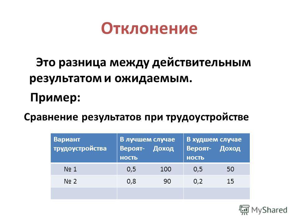 Отклонение Это разница между действительным результатом и ожидаемым. Пример: Сравнение результатов при трудоустройстве Вариант трудоустройства В лучшем случае Вероят- Доход ность В худшем случае Вероят- Доход ность 1 0,5 100 0,5 50 2 0,8 90 0,2 15