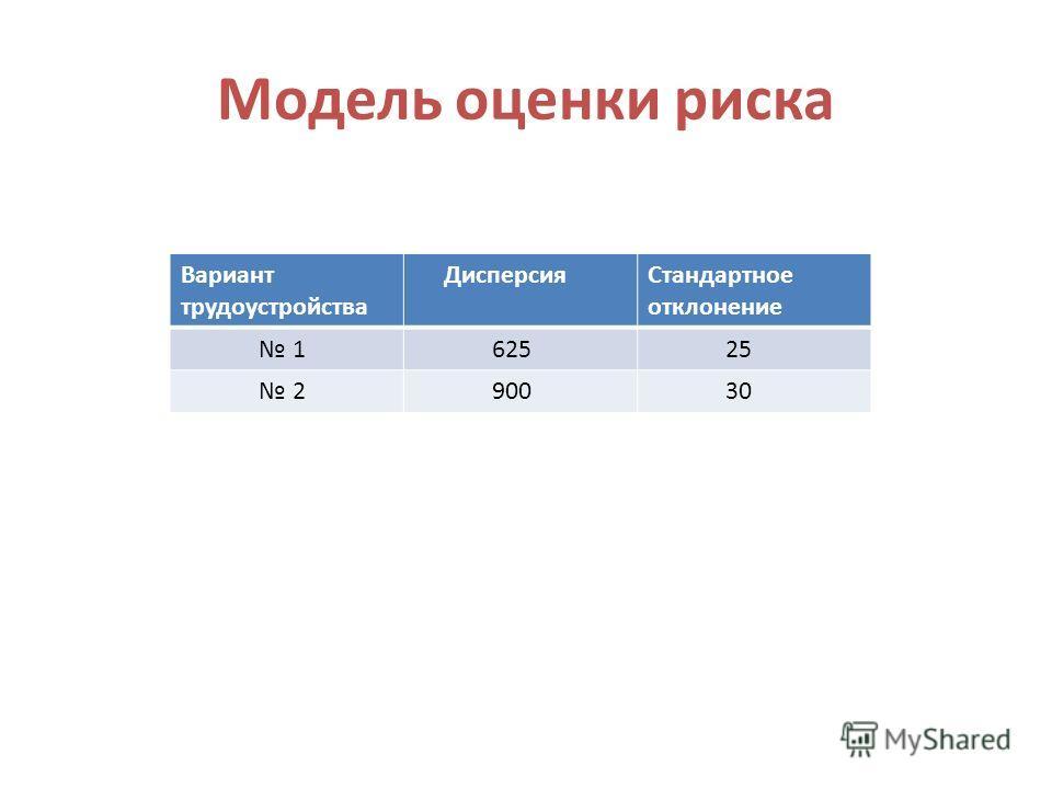 Модель оценки риска Вариант трудоустройства ДисперсияСтандартное отклонение 1 625 25 2 900 30