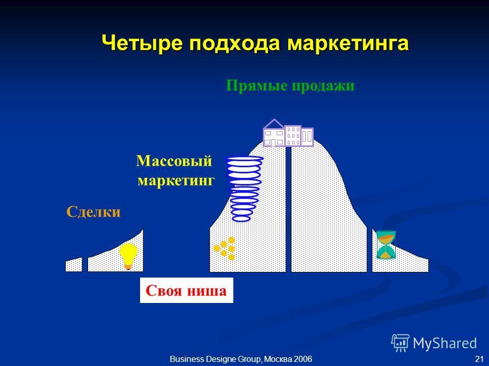 21 Business Designe Group, Москва 2006 Четыре подхода маркетинга Сделки Своя ниша Массовый маркетинг Прямые продажи