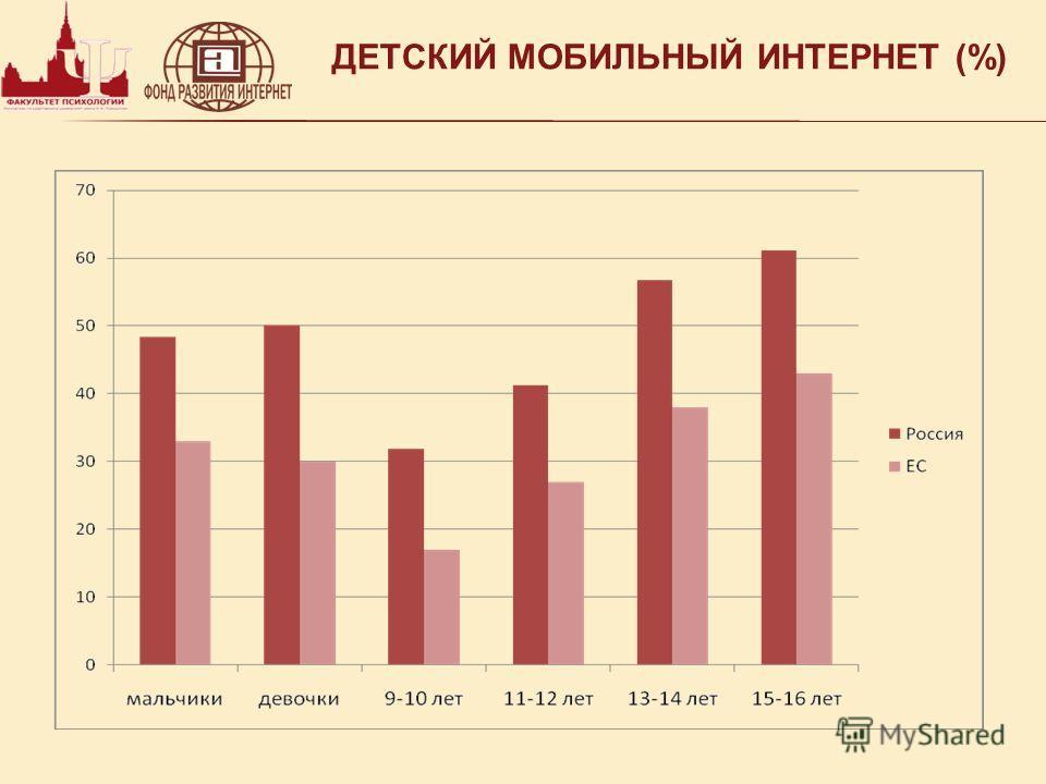 ДЕТСКИЙ МОБИЛЬНЫЙ ИНТЕРНЕТ (%)