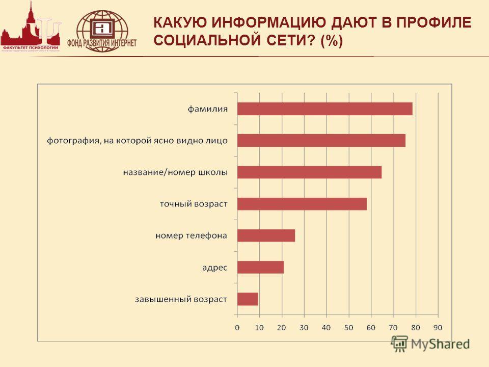 КАКУЮ ИНФОРМАЦИЮ ДАЮТ В ПРОФИЛЕ СОЦИАЛЬНОЙ СЕТИ? (%)