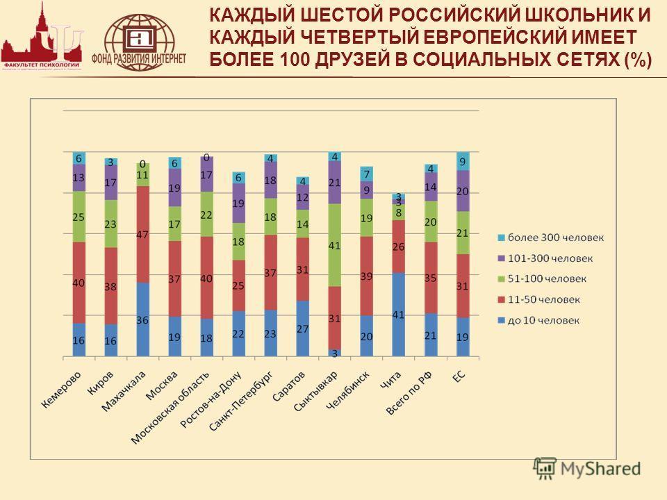 КАЖДЫЙ ШЕСТОЙ РОССИЙСКИЙ ШКОЛЬНИК И КАЖДЫЙ ЧЕТВЕРТЫЙ ЕВРОПЕЙСКИЙ ИМЕЕТ БОЛЕЕ 100 ДРУЗЕЙ В СОЦИАЛЬНЫХ СЕТЯХ (%)