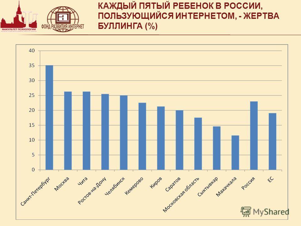 КАЖДЫЙ ПЯТЫЙ РЕБЕНОК В РОССИИ, ПОЛЬЗУЮЩИЙСЯ ИНТЕРНЕТОМ, - ЖЕРТВА БУЛЛИНГА (%)