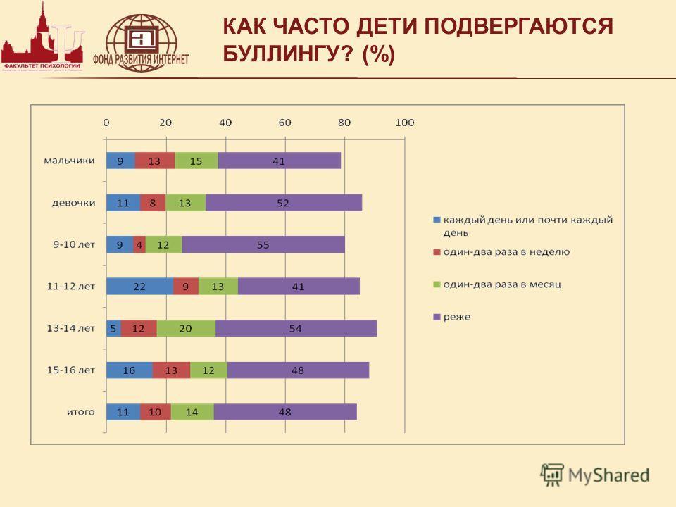 КАК ЧАСТО ДЕТИ ПОДВЕРГАЮТСЯ БУЛЛИНГУ? (%)