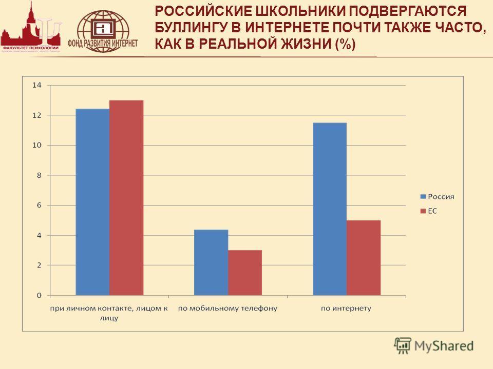 РОССИЙСКИЕ ШКОЛЬНИКИ ПОДВЕРГАЮТСЯ БУЛЛИНГУ В ИНТЕРНЕТЕ ПОЧТИ ТАКЖЕ ЧАСТО, КАК В РЕАЛЬНОЙ ЖИЗНИ (%)