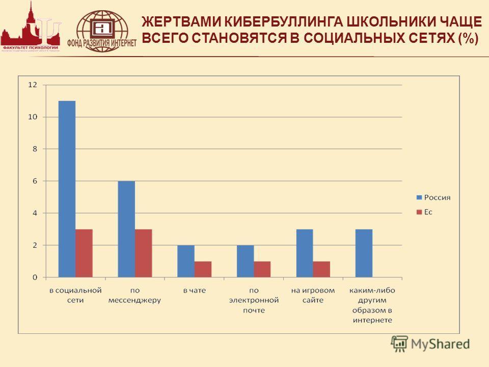 ЖЕРТВАМИ КИБЕРБУЛЛИНГА ШКОЛЬНИКИ ЧАЩЕ ВСЕГО СТАНОВЯТСЯ В СОЦИАЛЬНЫХ СЕТЯХ (%)
