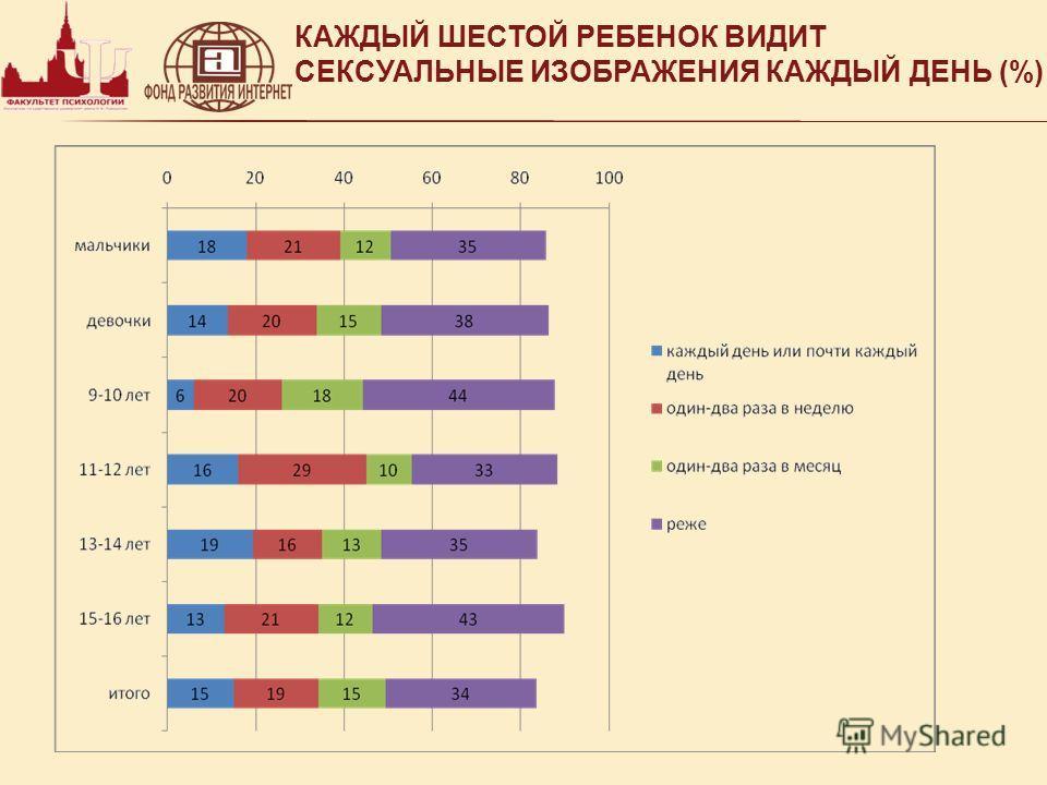 КАЖДЫЙ ШЕСТОЙ РЕБЕНОК ВИДИТ СЕКСУАЛЬНЫЕ ИЗОБРАЖЕНИЯ КАЖДЫЙ ДЕНЬ (%)