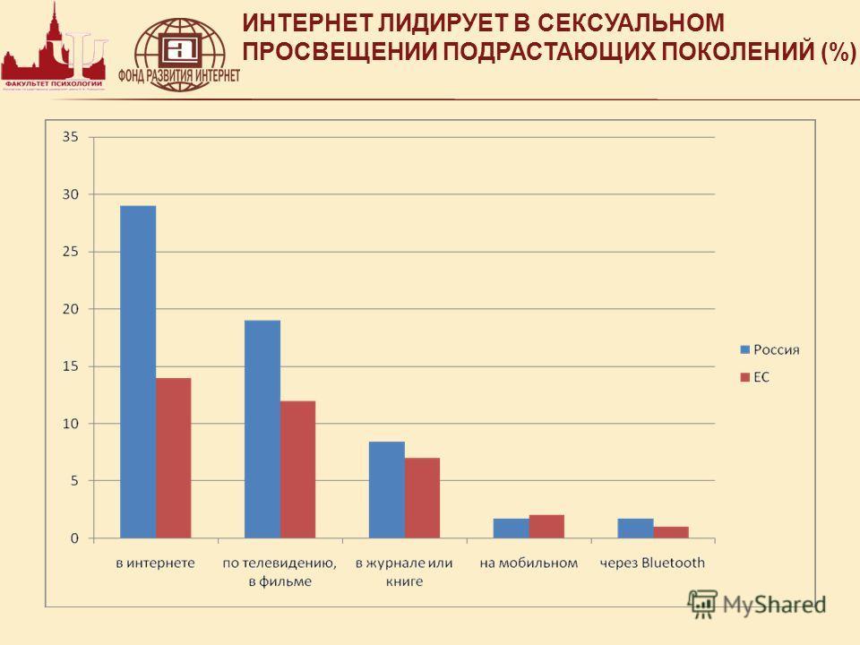 ИНТЕРНЕТ ЛИДИРУЕТ В СЕКСУАЛЬНОМ ПРОСВЕЩЕНИИ ПОДРАСТАЮЩИХ ПОКОЛЕНИЙ (%)