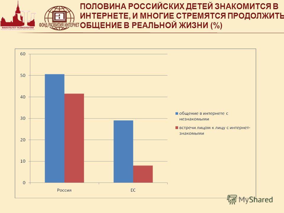 ПОЛОВИНА РОССИЙСКИХ ДЕТЕЙ ЗНАКОМИТСЯ В ИНТЕРНЕТЕ, И МНОГИЕ СТРЕМЯТСЯ ПРОДОЛЖИТЬ ОБЩЕНИЕ В РЕАЛЬНОЙ ЖИЗНИ (%)