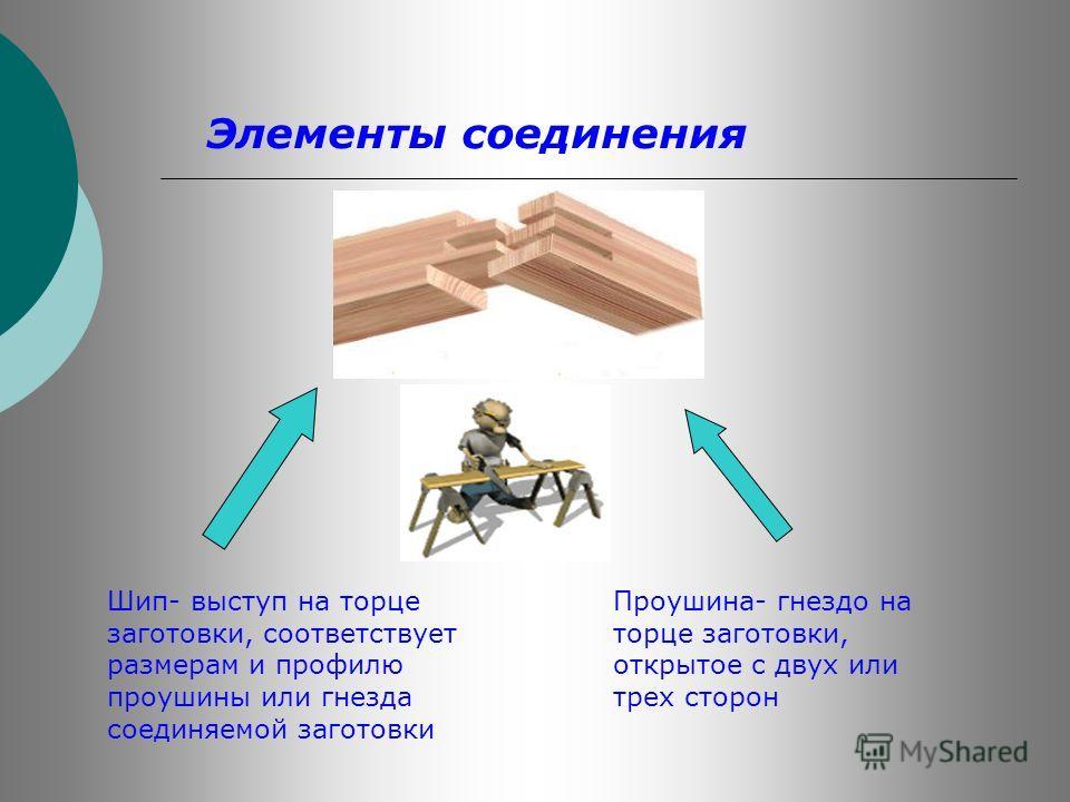 Элементы соединения Шип- выступ на торце заготовки, соответствует размерам и профилю проушины или гнезда соединяемой заготовки Проушина- гнездо на торце заготовки, открытое с двух или трех сторон