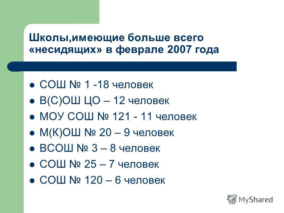 Школы,имеющие больше всего «несидящих» в феврале 2007 года СОШ 1 -18 человек В(С)ОШ ЦО – 12 человек МОУ СОШ 121 - 11 человек М(К)ОШ 20 – 9 человек ВСОШ 3 – 8 человек СОШ 25 – 7 человек СОШ 120 – 6 человек