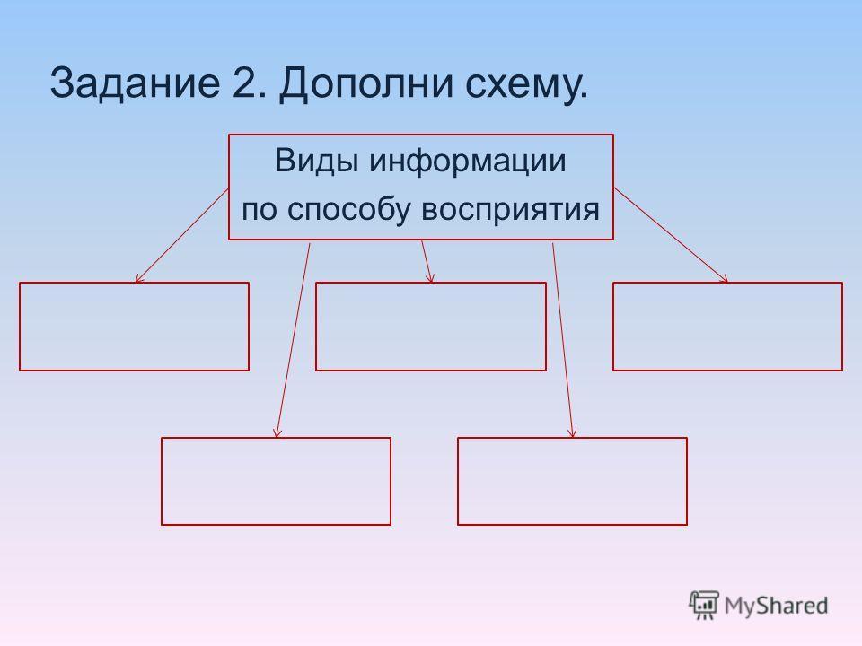 Задание 2. Дополни схему. Виды информации по способу восприятия