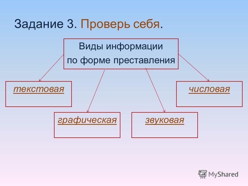 Задание 3. Проверь себя. Виды информации по форме преставления текстоваячисловая графическаязвуковая