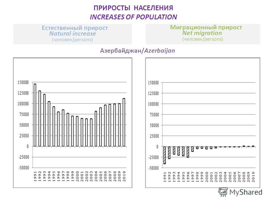 ПРИРОСТЫ НАСЕЛЕНИЯ INCREASES OF POPULATION Азербайджан/Azerbaijan Естественный прирост Natural increase (человек/persons) Миграционный прирост Net migration (человек/persons)