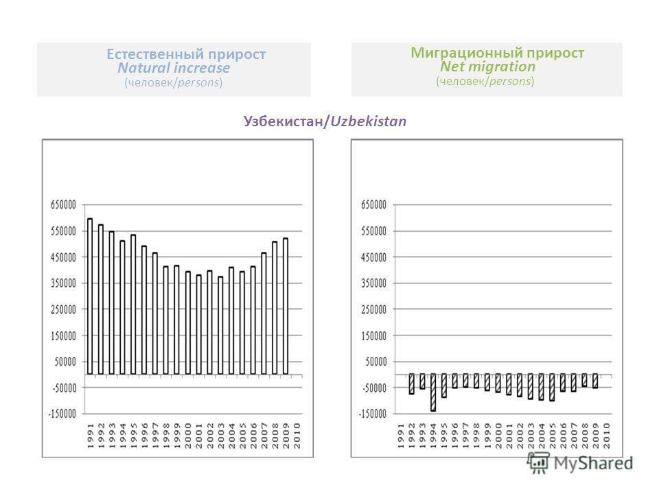 Узбекистан/Uzbekistan Естественный прирост Natural increase (человек/persons) Миграционный прирост Net migration (человек/persons)
