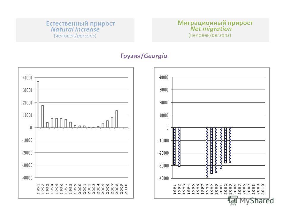 Грузия/Georgia Естественный прирост Natural increase (человек/persons) Миграционный прирост Net migration (человек/persons)