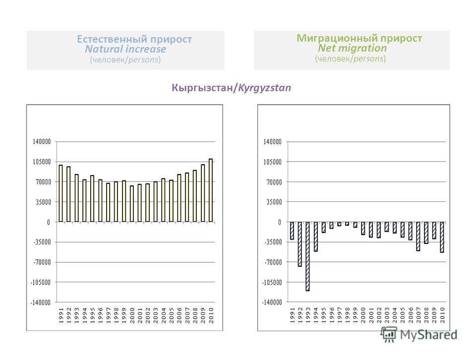 Кыргызстан/Kyrgyzstan Естественный прирост Natural increase (человек/persons) Миграционный прирост Net migration (человек/persons)