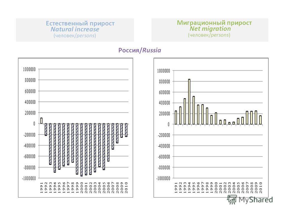 Естественный прирост Natural increase (человек/persons) Миграционный прирост Net migration (человек/persons) Россия/Russia