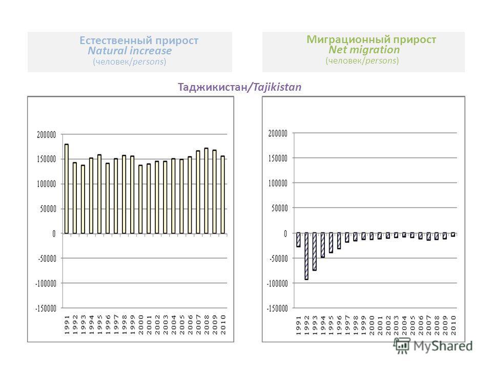 Естественный прирост Natural increase (человек/persons) Миграционный прирост Net migration (человек/persons) Таджикистан/Tajikistan