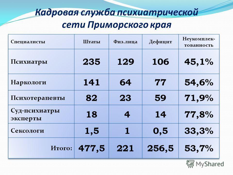 Кадровая служба психиатрической сети Приморского края
